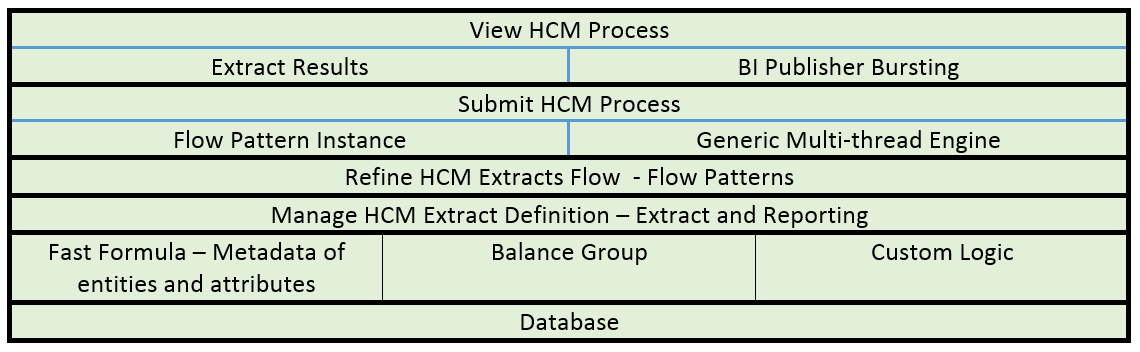 Oracle HCM Cloud – Outbound Integration through HCM Extracts